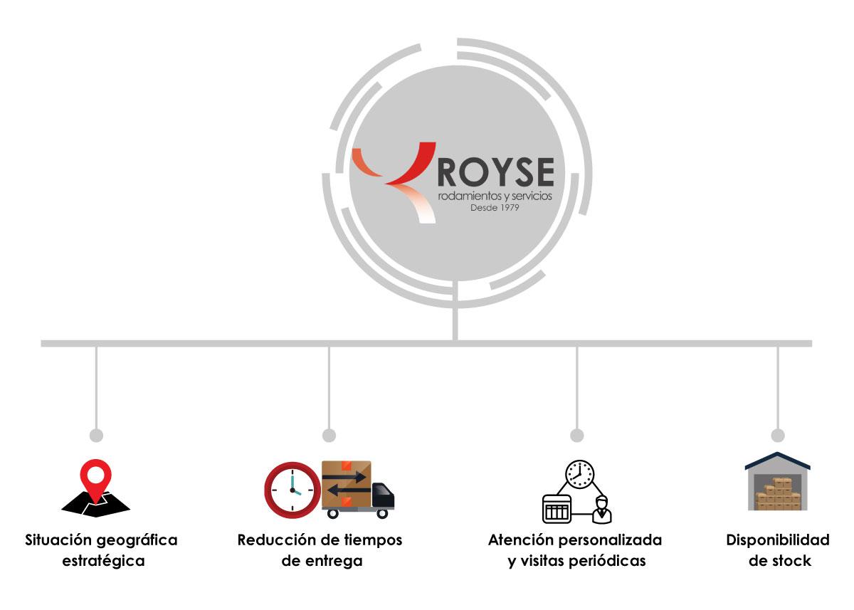 Servicio 24 h - Royse, Rodamientos y Servicios
